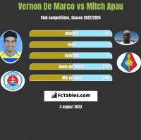 Vernon De Marco vs Mitch Apau h2h player stats