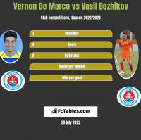 Vernon De Marco vs Vasil Bozhikov h2h player stats