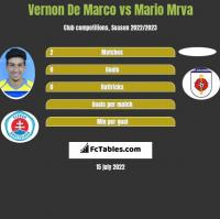 Vernon De Marco vs Mario Mrva h2h player stats