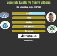Veroljub Salatic vs Tonny Vilhena h2h player stats
