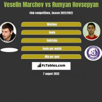 Veselin Marchev vs Rumyan Hovsepyan h2h player stats