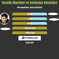 Veselin Marchev vs Svetoslav Kovachev h2h player stats