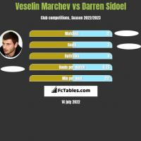 Veselin Marchev vs Darren Sidoel h2h player stats