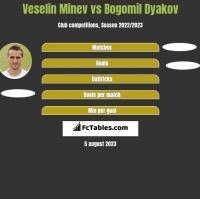 Veselin Minev vs Bogomil Dyakov h2h player stats