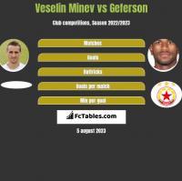 Veselin Minev vs Geferson h2h player stats