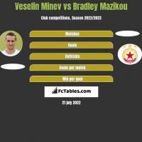 Veselin Minev vs Bradley Mazikou h2h player stats