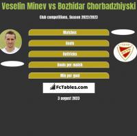 Veselin Minev vs Bozhidar Chorbadzhiyski h2h player stats