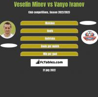 Veselin Minev vs Vanyo Ivanov h2h player stats
