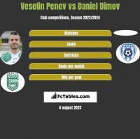 Veselin Penev vs Daniel Dimov h2h player stats
