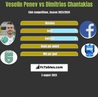 Veselin Penev vs Dimitrios Chantakias h2h player stats