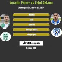 Veselin Penev vs Fahd Aktaou h2h player stats