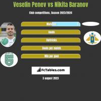 Veselin Penev vs Nikita Baranov h2h player stats
