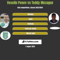 Veselin Penev vs Teddy Mezague h2h player stats