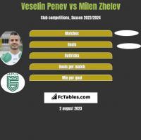 Veselin Penev vs Milen Zhelev h2h player stats
