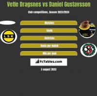 Vetle Dragsnes vs Daniel Gustavsson h2h player stats