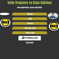 Vetle Dragsnes vs Kaan Kairinen h2h player stats