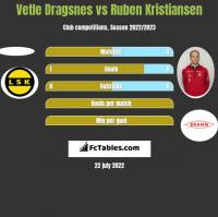 Vetle Dragsnes vs Ruben Kristiansen h2h player stats