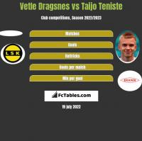 Vetle Dragsnes vs Taijo Teniste h2h player stats