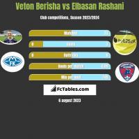 Veton Berisha vs Elbasan Rashani h2h player stats
