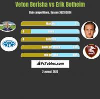 Veton Berisha vs Erik Botheim h2h player stats