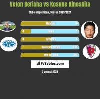 Veton Berisha vs Kosuke Kinoshita h2h player stats