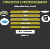 Veton Berisha vs Onyekachi Ugwuadu h2h player stats