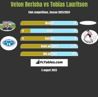 Veton Berisha vs Tobias Lauritsen h2h player stats