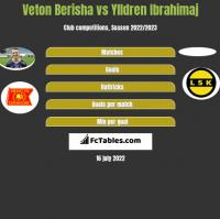 Veton Berisha vs Ylldren Ibrahimaj h2h player stats