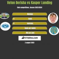 Veton Berisha vs Kasper Lunding h2h player stats