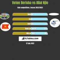 Veton Berisha vs Bilal Njie h2h player stats