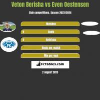 Veton Berisha vs Even Oestensen h2h player stats