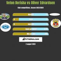 Veton Berisha vs Oliver Edvardsen h2h player stats