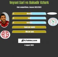 Veysel Sari vs Bahadir Ozturk h2h player stats
