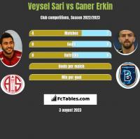 Veysel Sari vs Caner Erkin h2h player stats