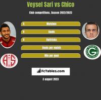 Veysel Sari vs Chico h2h player stats