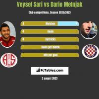 Veysel Sari vs Dario Melnjak h2h player stats
