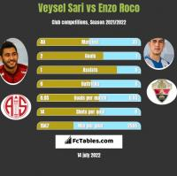Veysel Sari vs Enzo Roco h2h player stats