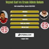 Veysel Sari vs Ersan Adem Gulum h2h player stats