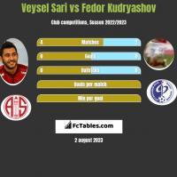 Veysel Sari vs Fedor Kudryashov h2h player stats