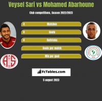 Veysel Sari vs Mohamed Abarhoune h2h player stats
