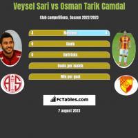 Veysel Sari vs Osman Tarik Camdal h2h player stats