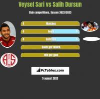 Veysel Sari vs Salih Dursun h2h player stats