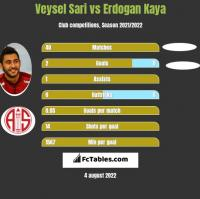 Veysel Sari vs Erdogan Kaya h2h player stats