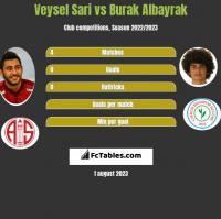 Veysel Sari vs Burak Albayrak h2h player stats