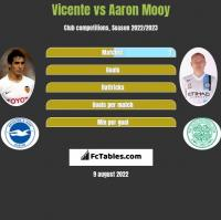 Vicente vs Aaron Mooy h2h player stats