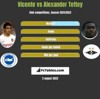 Vicente vs Alexander Tettey h2h player stats