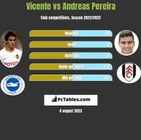 Vicente vs Andreas Pereira h2h player stats