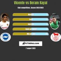 Vicente vs Beram Kayal h2h player stats