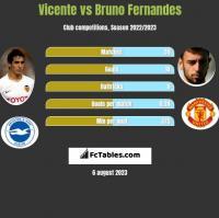 Vicente vs Bruno Fernandes h2h player stats