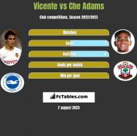 Vicente vs Che Adams h2h player stats